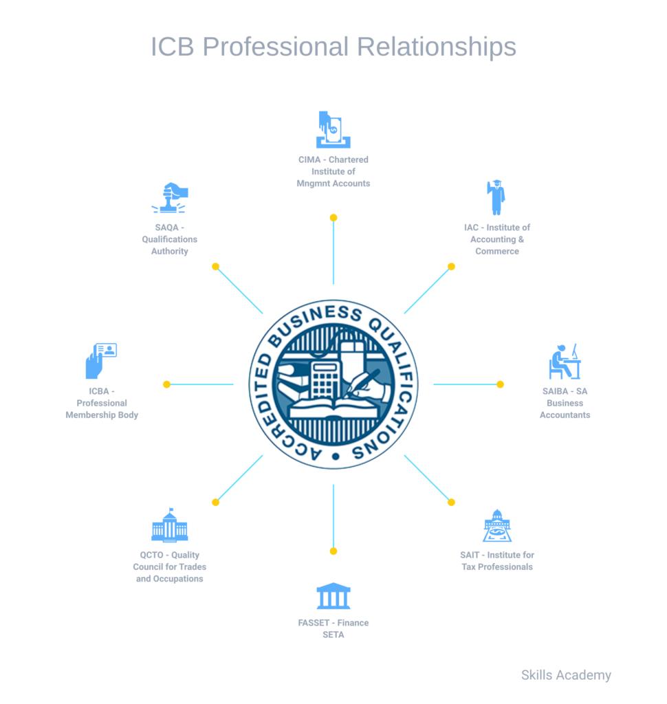 icb-professional-relationships