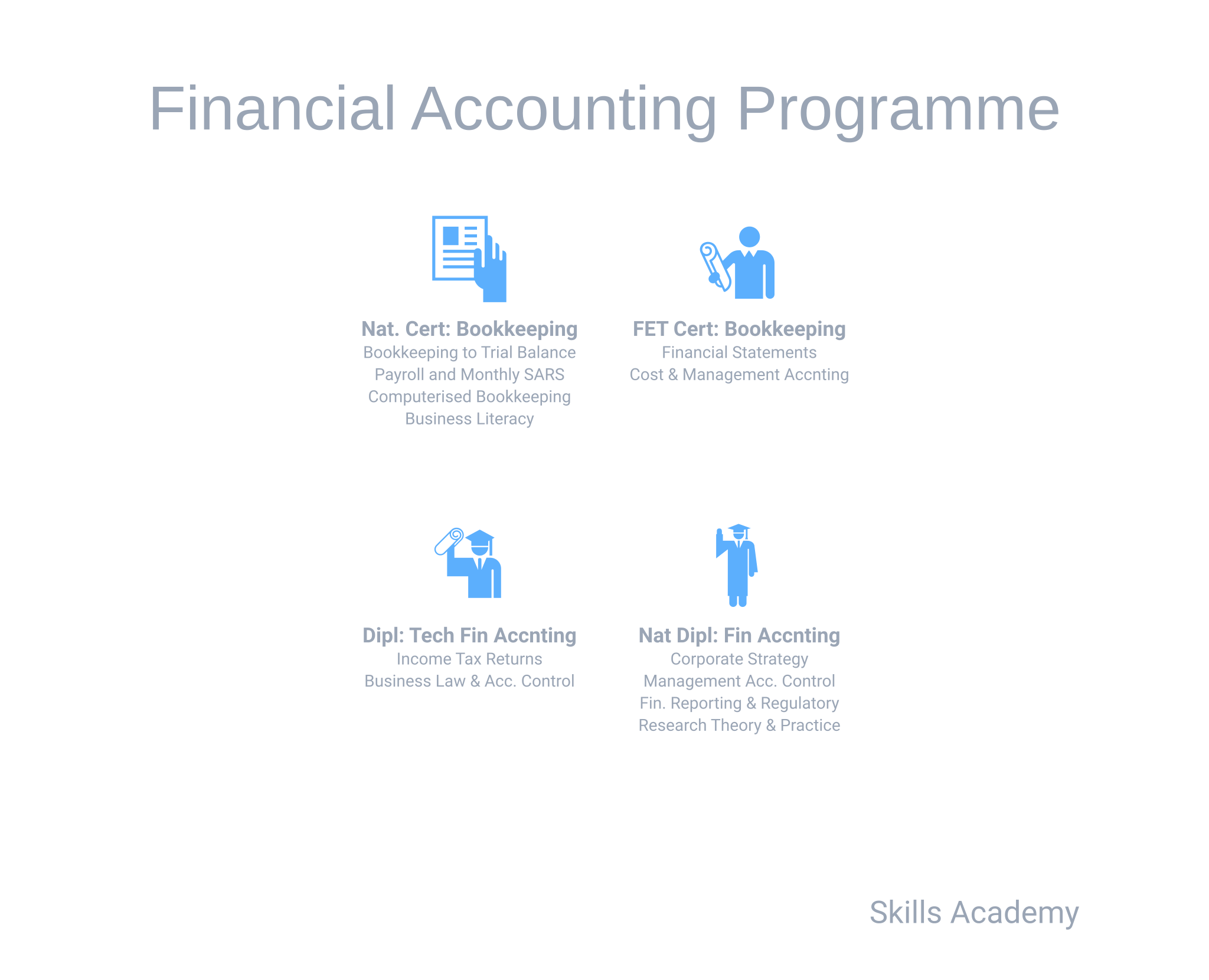 financial-accounting-programme