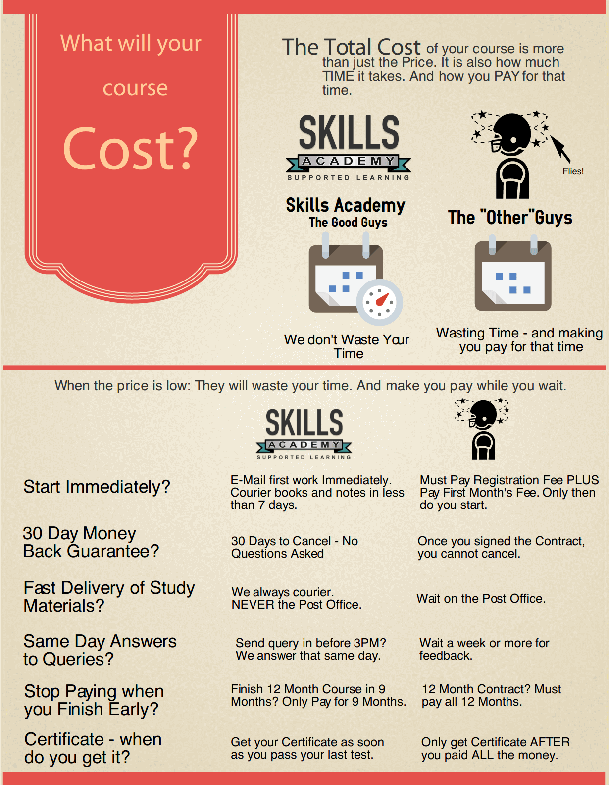 What will it cost